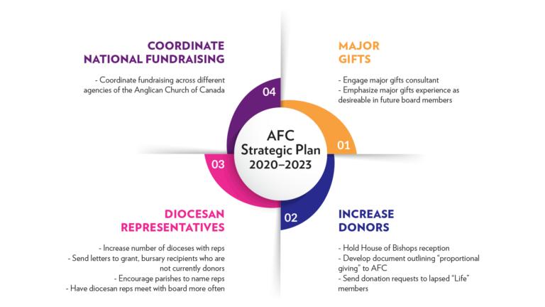 Focus on fundraising